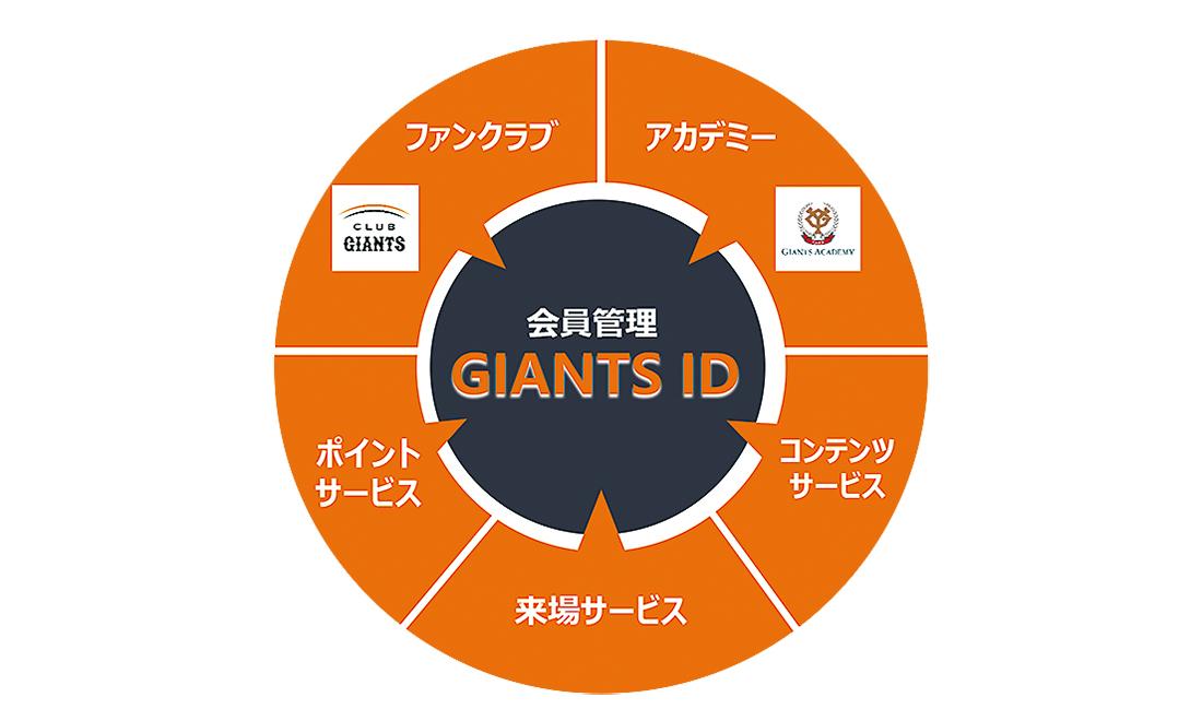 『GIANTS ID』