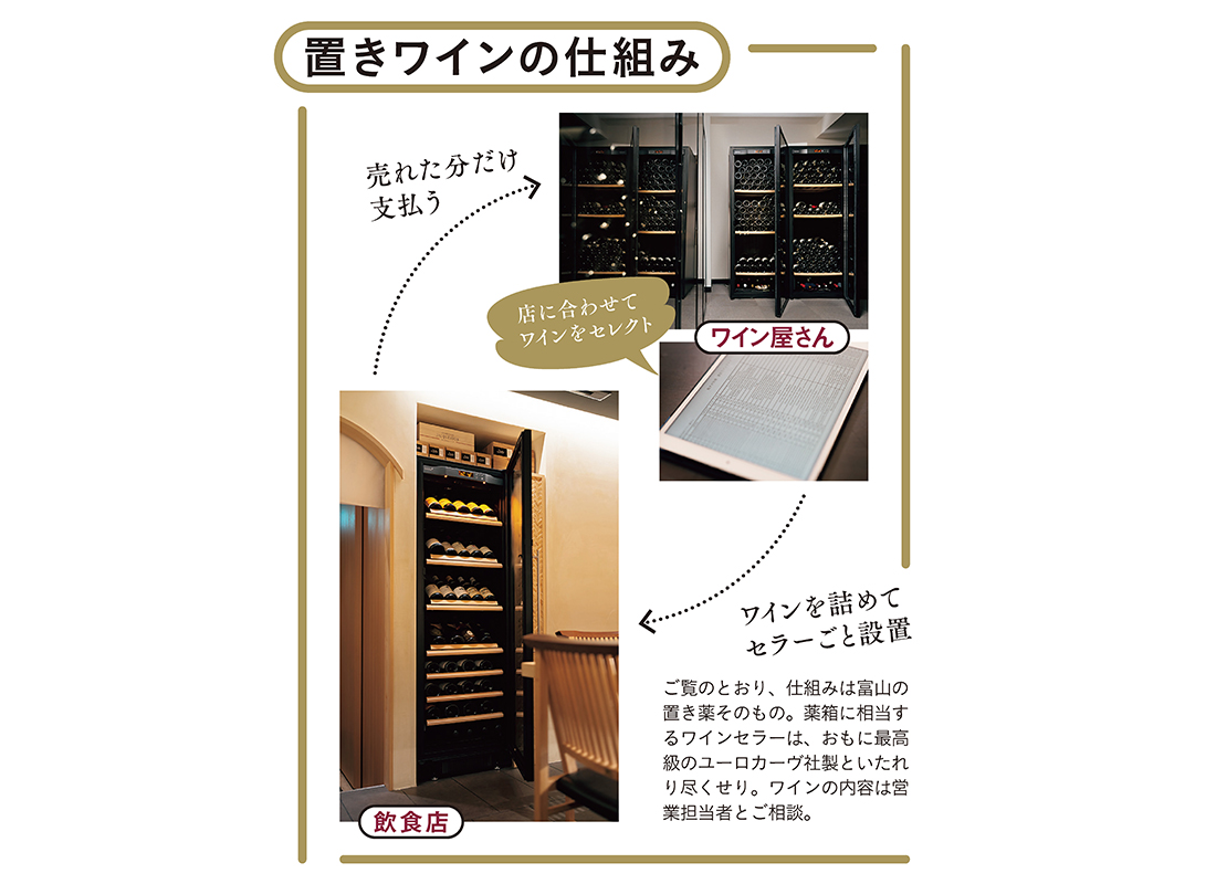 置きワインの仕組み